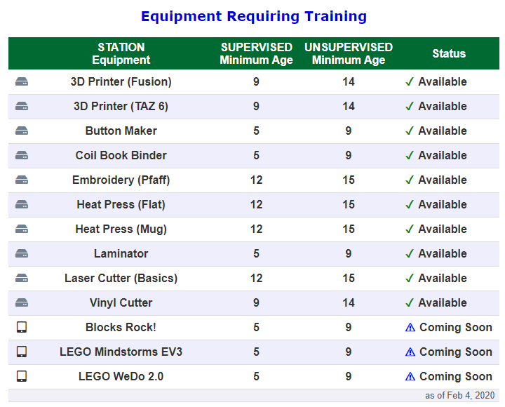 Equipment grid requiring training and supervised and unsupervised ages