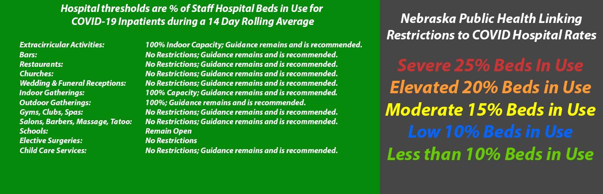 Nebraska Hospital Capacity Tied to Restrictions